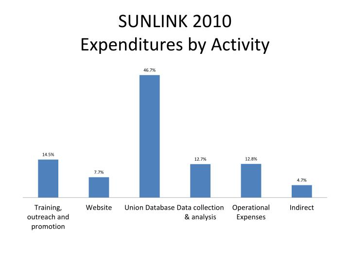 Sunlink 2010 expenditures by activity