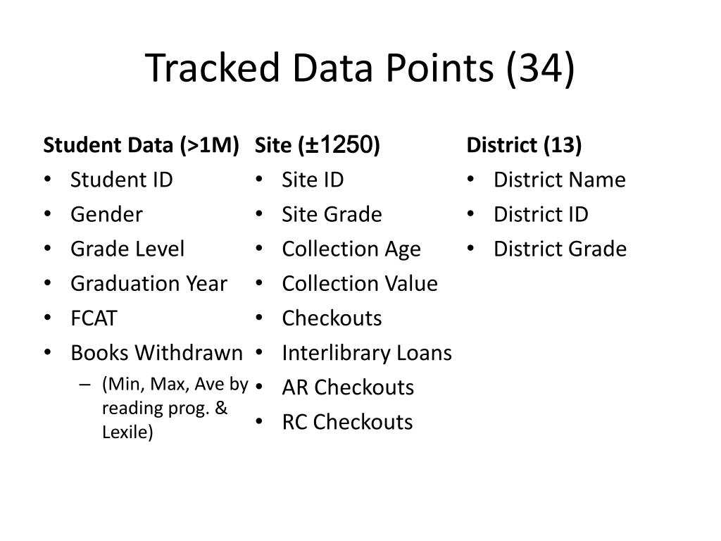 Tracked Data Points (34)