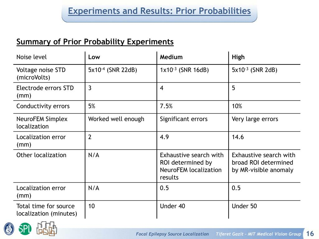 Experiments and Results: Prior Probabilities