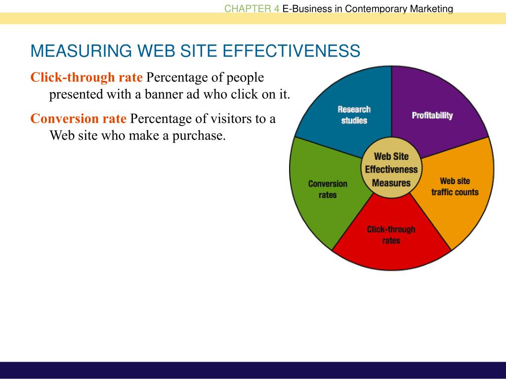 MEASURING WEB SITE EFFECTIVENESS