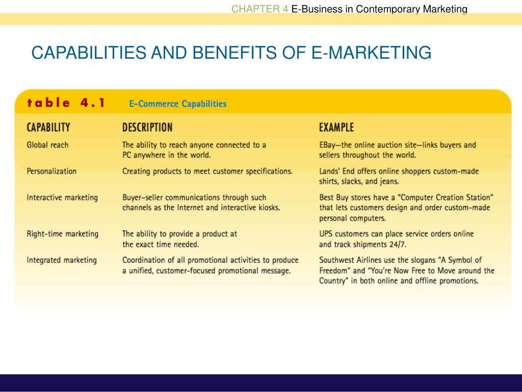 CAPABILITIES AND BENEFITS OF E-MARKETING