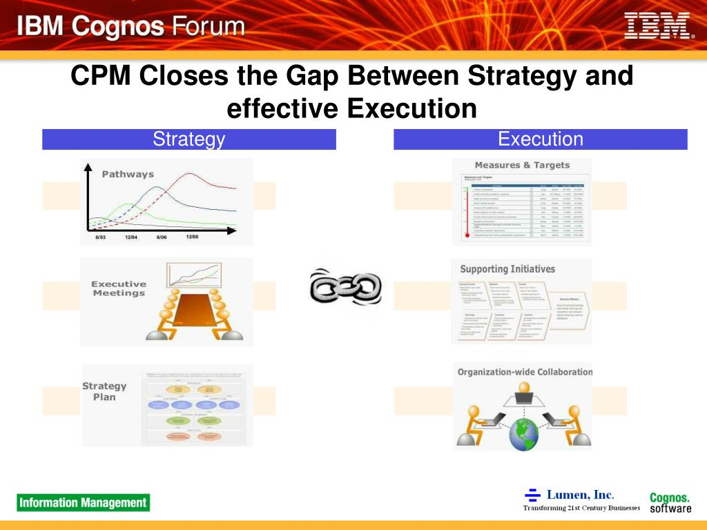 CPM Closes the Gap Between Strategy and effective Execution