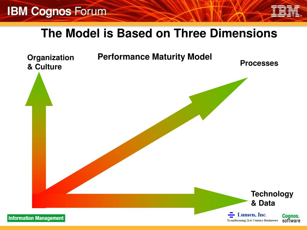 The Model is Based on Three Dimensions