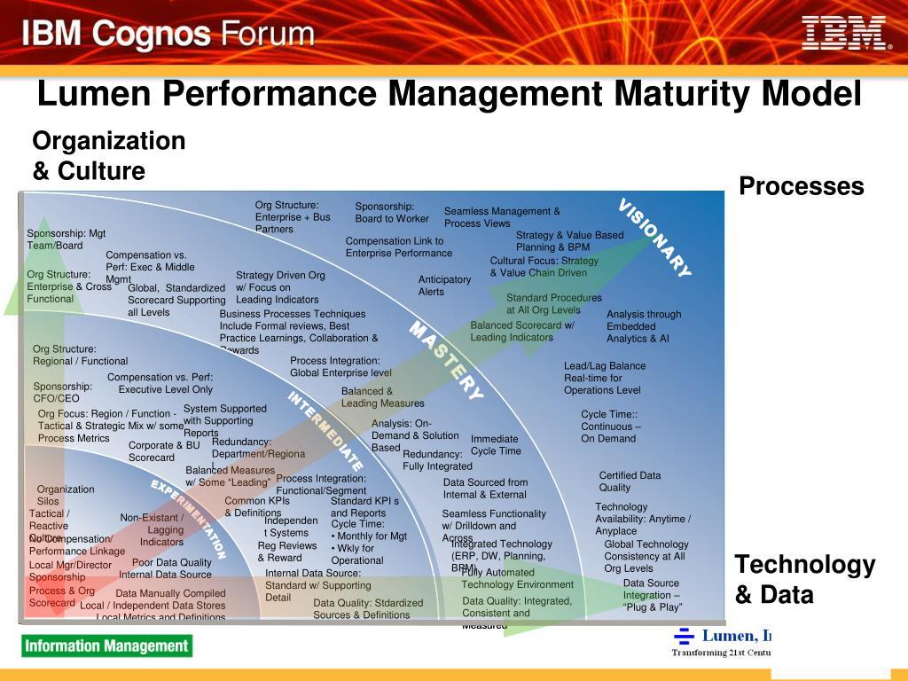 Lumen Performance Management Maturity Model