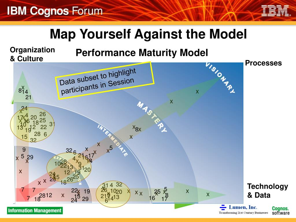 Map Yourself Against the Model