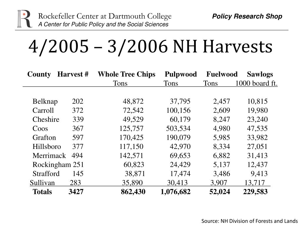 4/2005 – 3/2006 NH Harvests