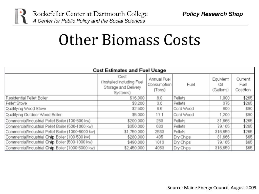 Other Biomass Costs