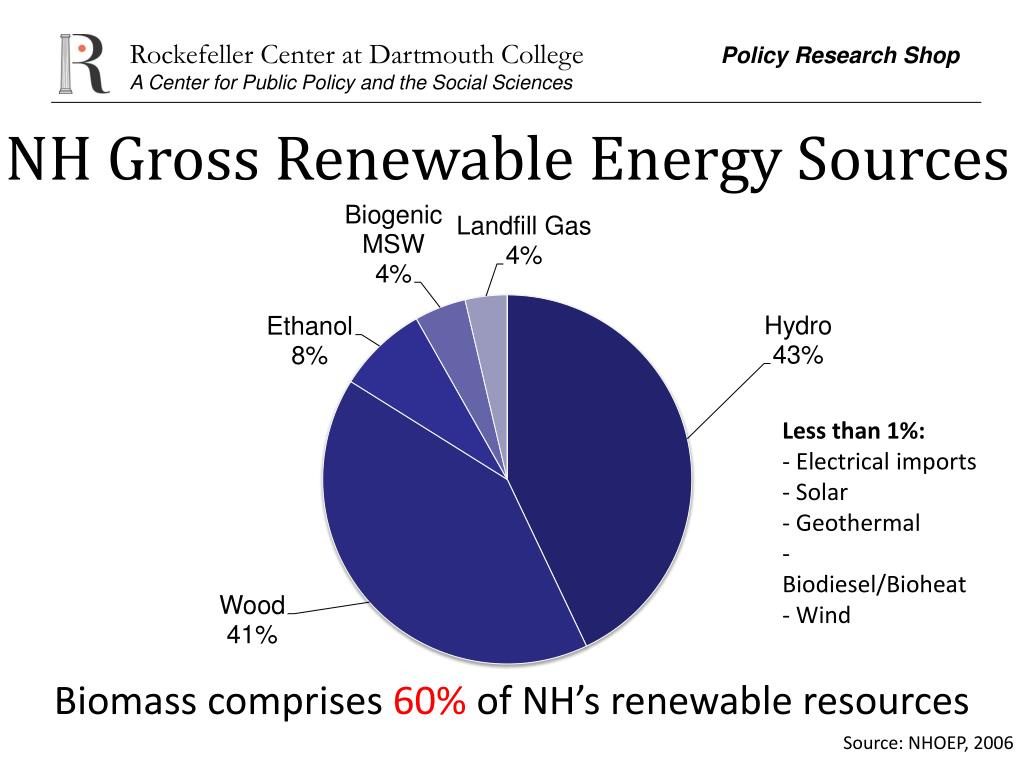NH Gross Renewable Energy Sources