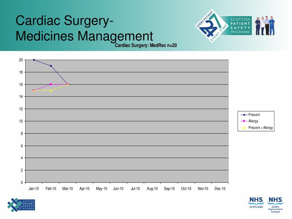 Cardiac Surgery-
