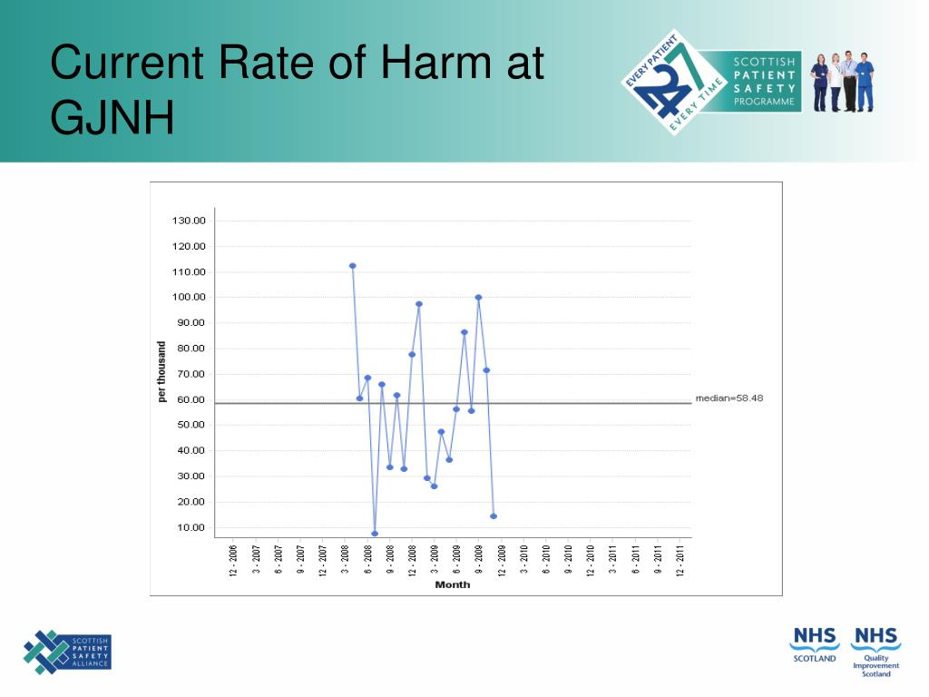 Current Rate of Harm at GJNH