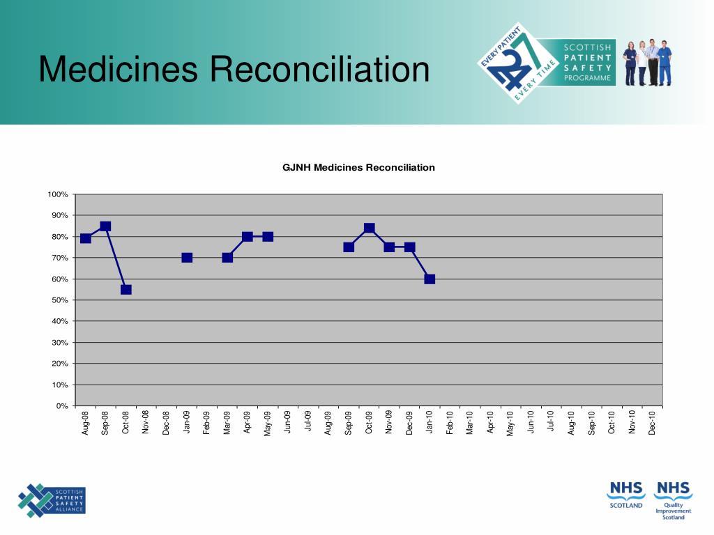 Medicines Reconciliation
