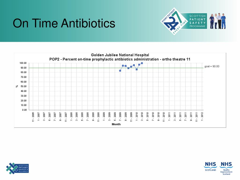 On Time Antibiotics