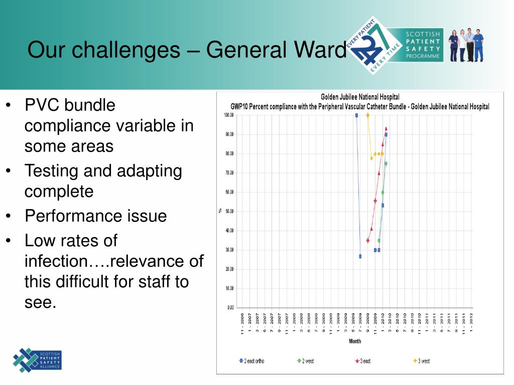 Our challenges – General Ward