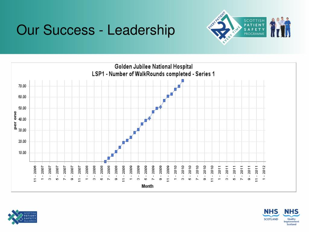 Our Success - Leadership
