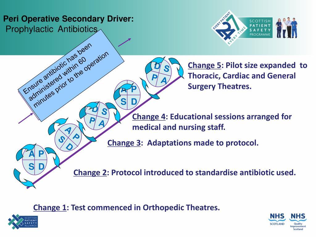 Peri Operative Secondary Driver: