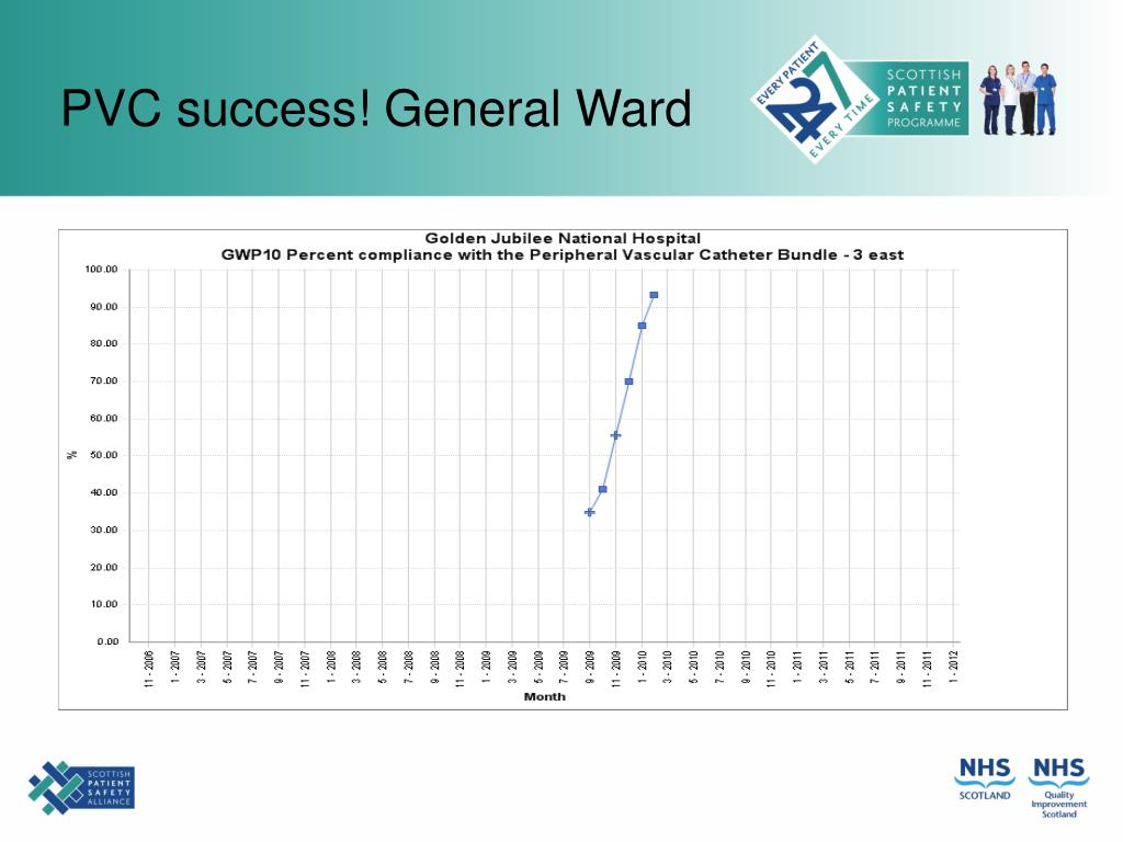 PVC success! General Ward