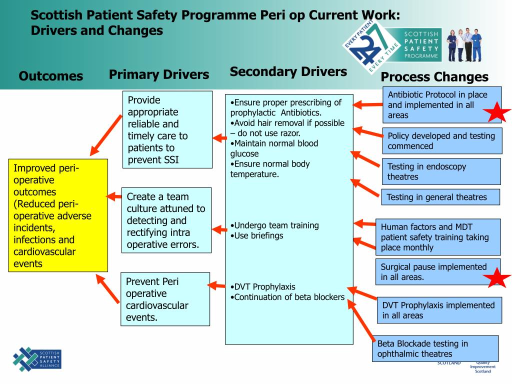 Scottish Patient Safety Programme Peri op Current Work: