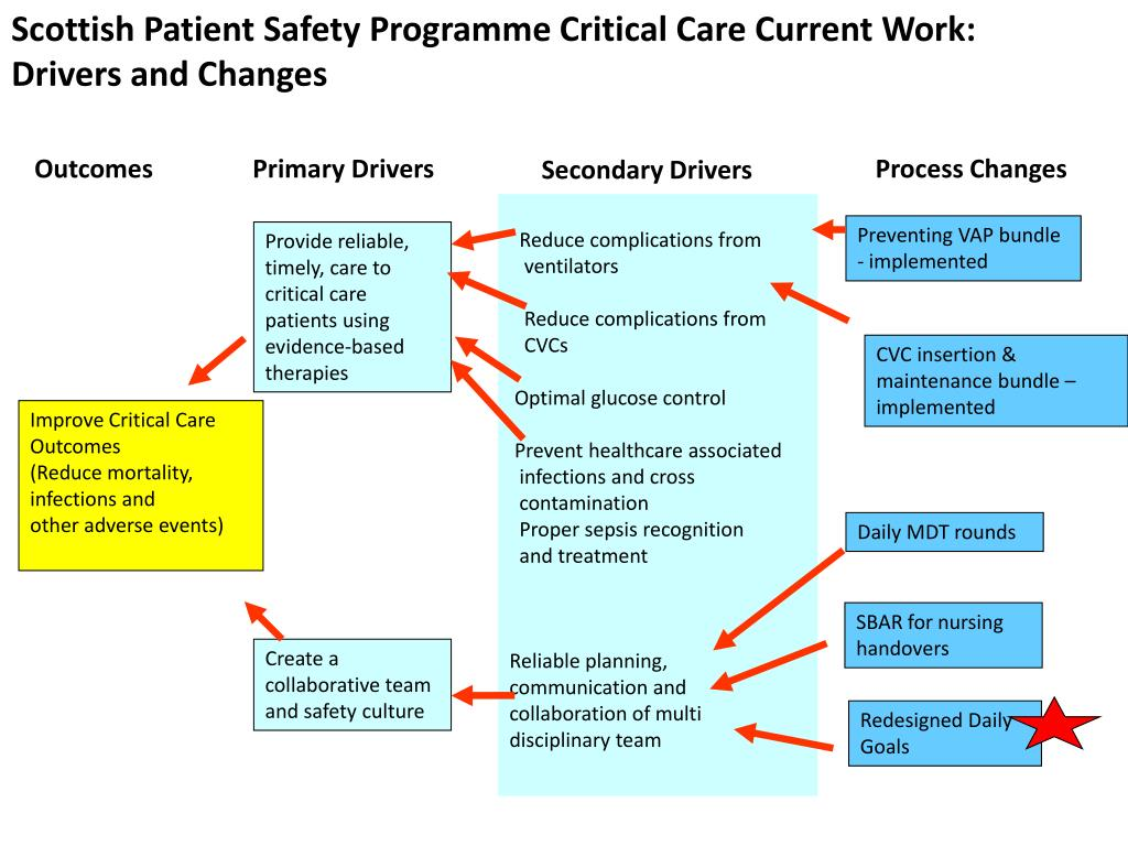 Scottish Patient Safety Programme Critical Care Current Work: