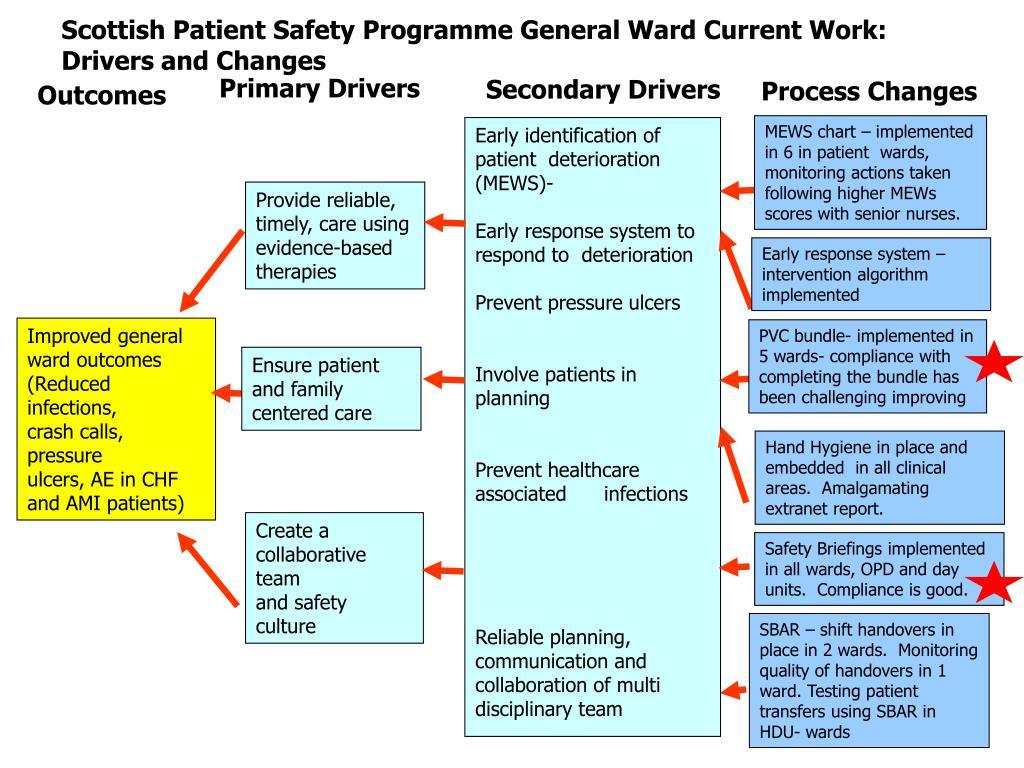 Scottish Patient Safety Programme General Ward Current Work: