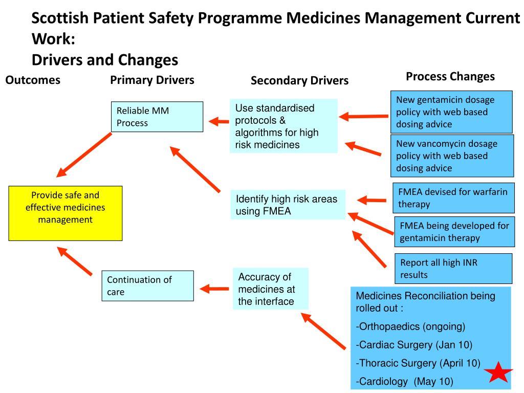 Scottish Patient Safety Programme Medicines Management Current Work: