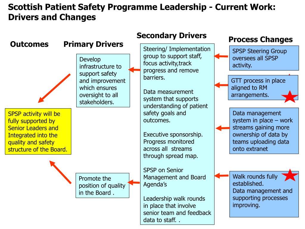 Scottish Patient Safety Programme Leadership - Current Work: