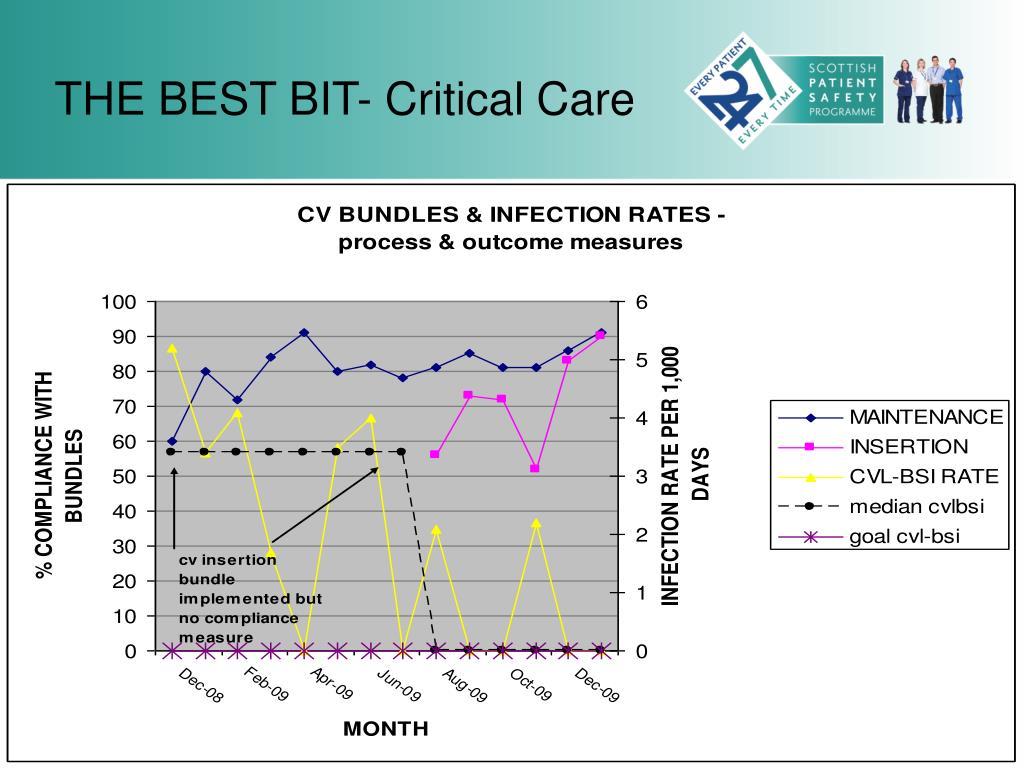 THE BEST BIT- Critical Care