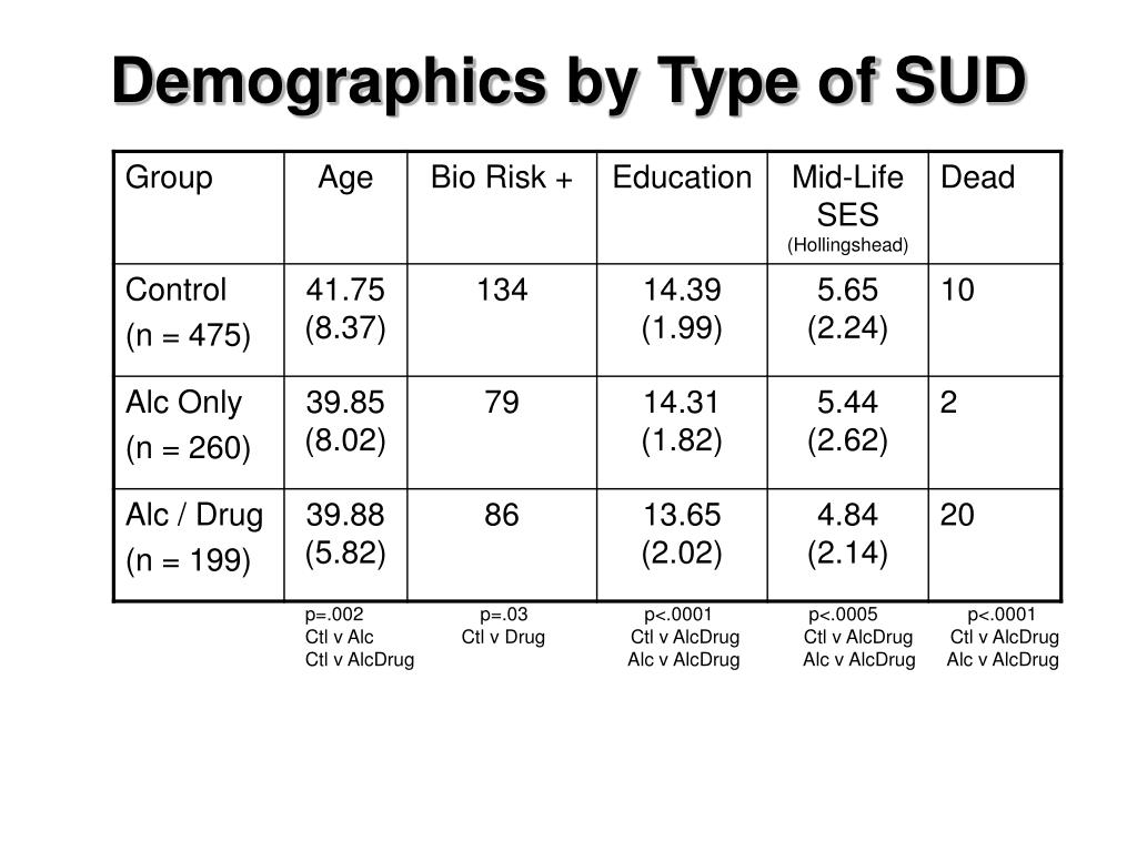 Demographics by Type of SUD
