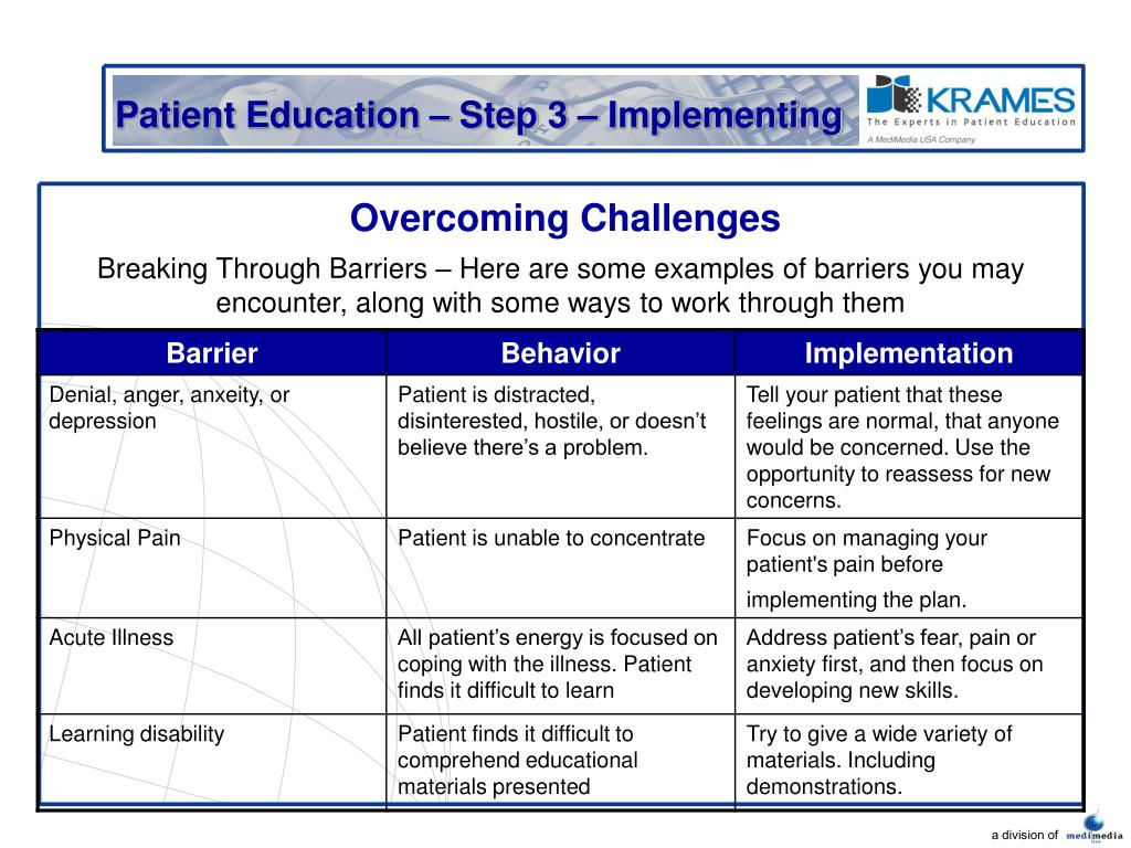 Patient Education – Step 3 – Implementing