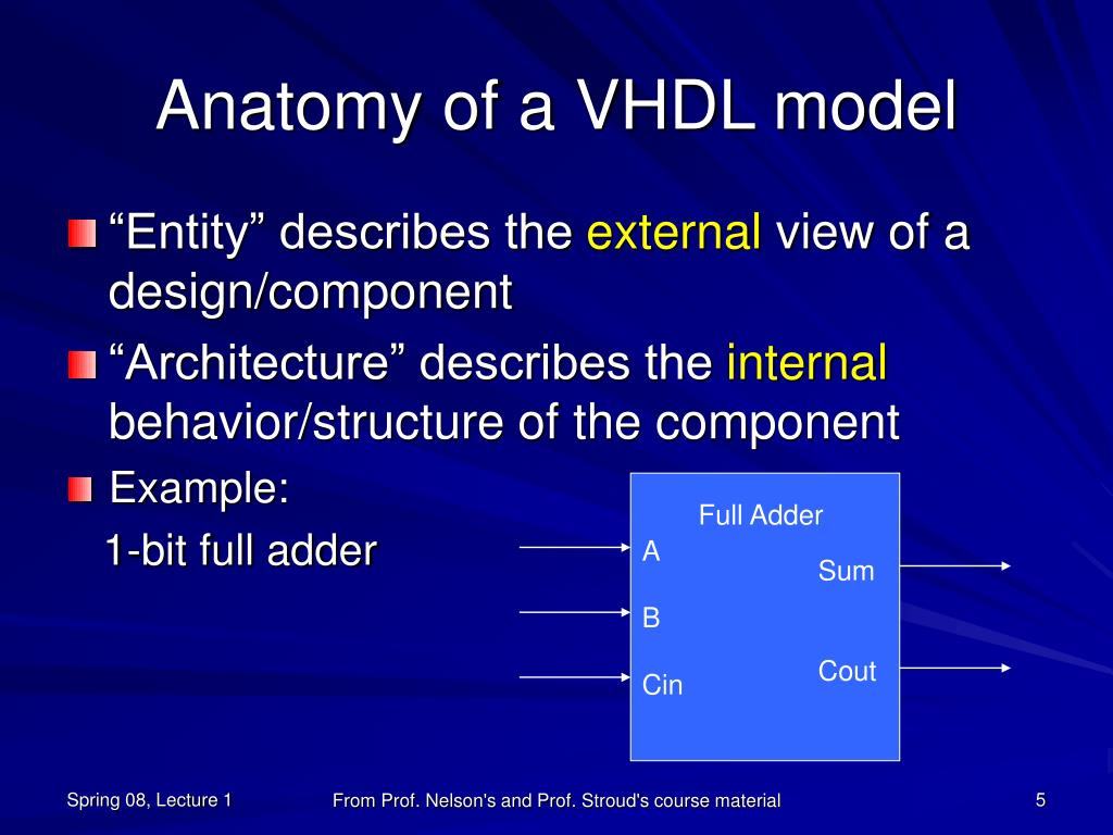 Anatomy of a VHDL model