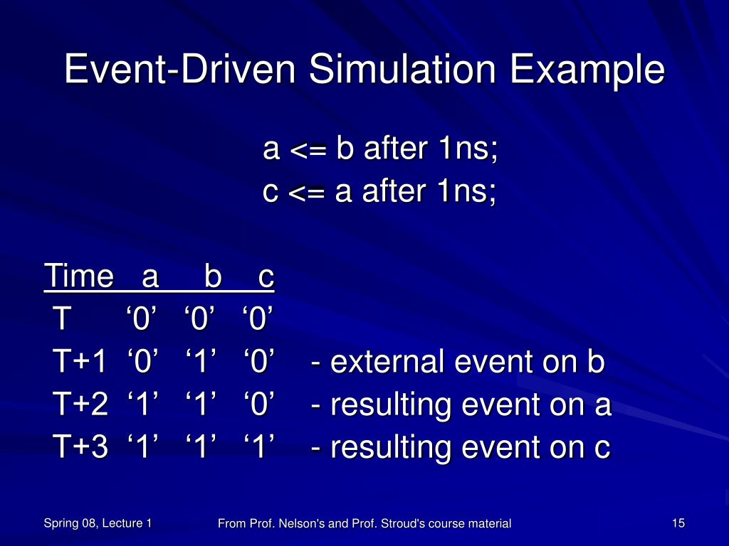 Event-Driven Simulation Example