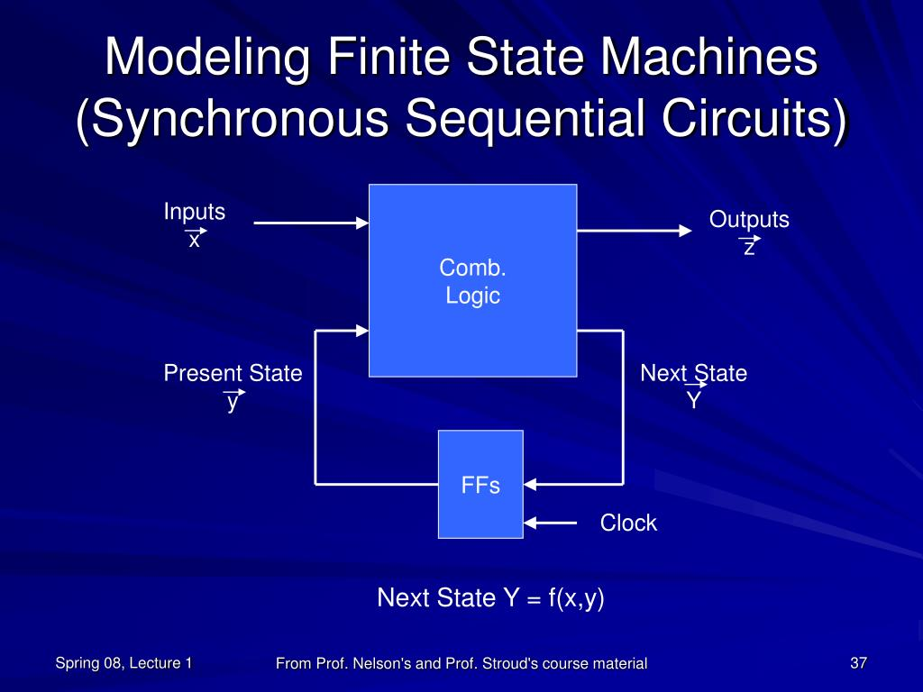 Modeling Finite State Machines (Synchronous Sequential Circuits)