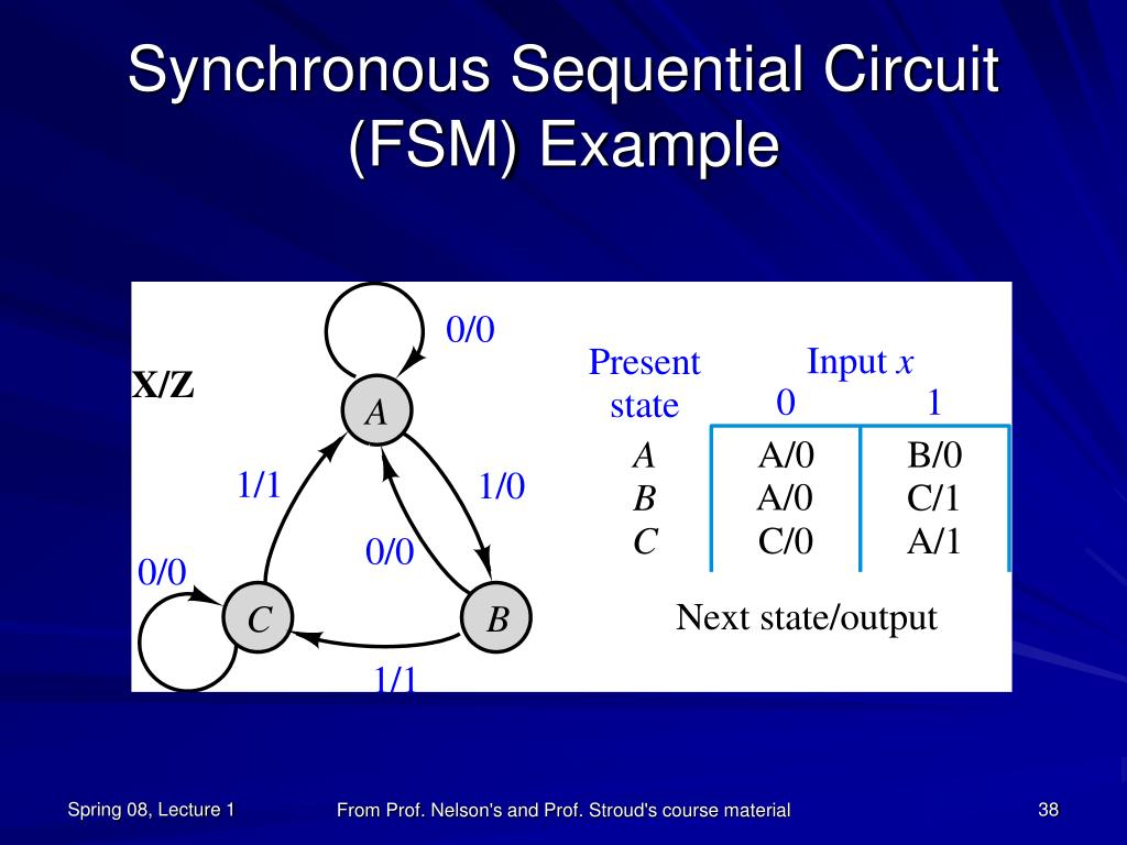 Synchronous Sequential Circuit (FSM) Example