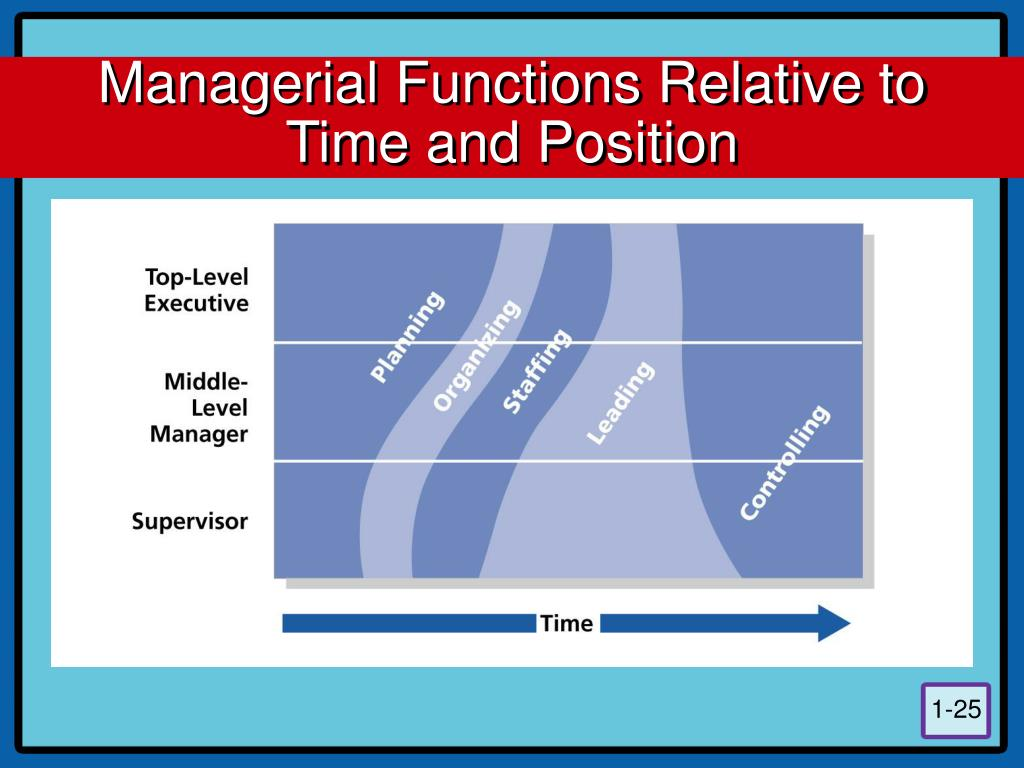 Managerial Functions Relative to Time and Position