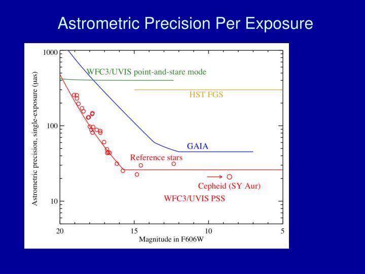 Astrometric Precision Per Exposure