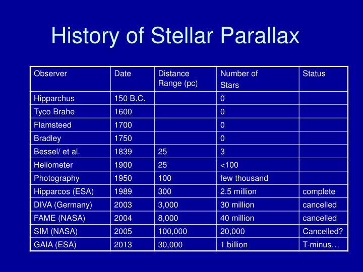 History of Stellar Parallax
