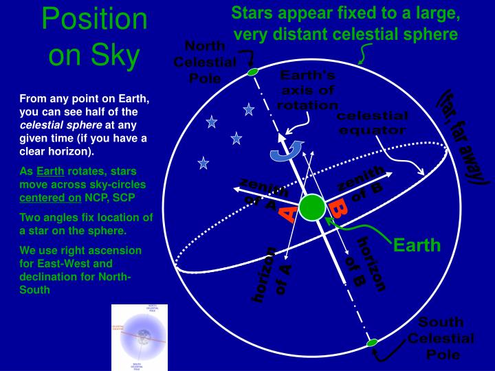 Stars appear fixed to a large,
