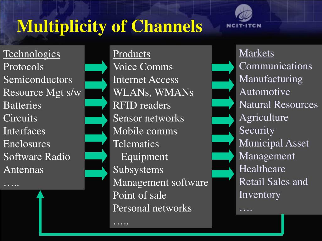 Multiplicity of Channels