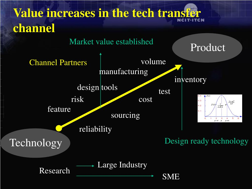 Value increases in the tech transfer channel