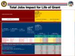 total jobs impact for life of grant24