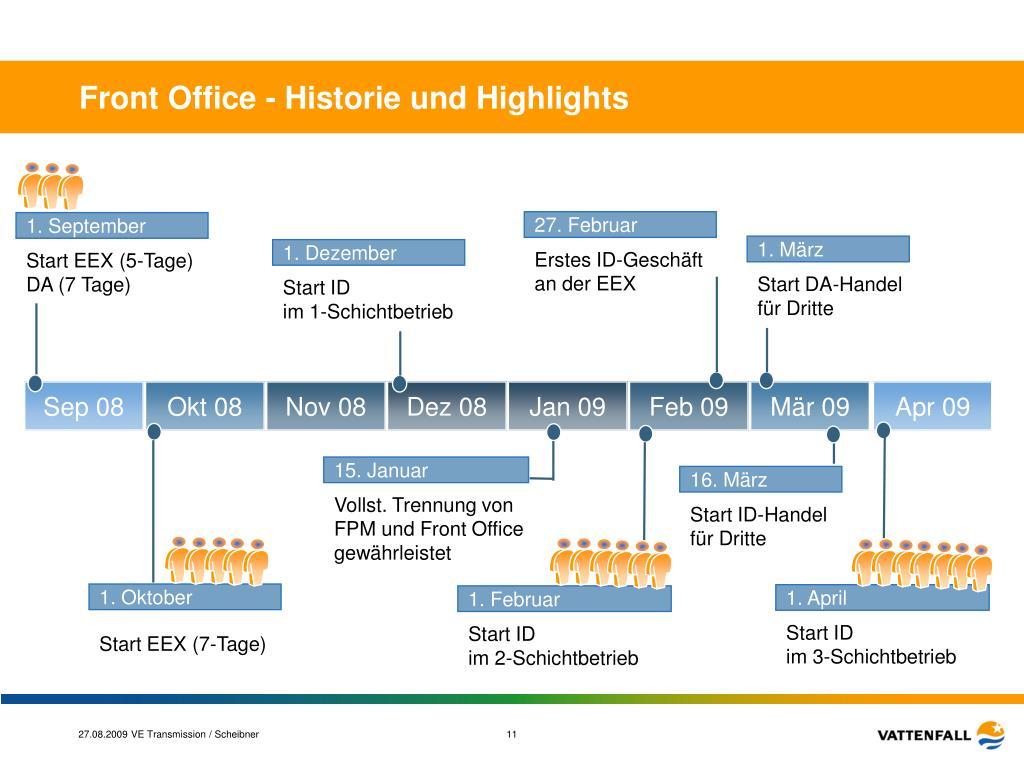 Front Office - Historie und Highlights
