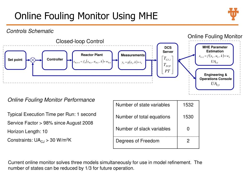 Online Fouling Monitor Using MHE