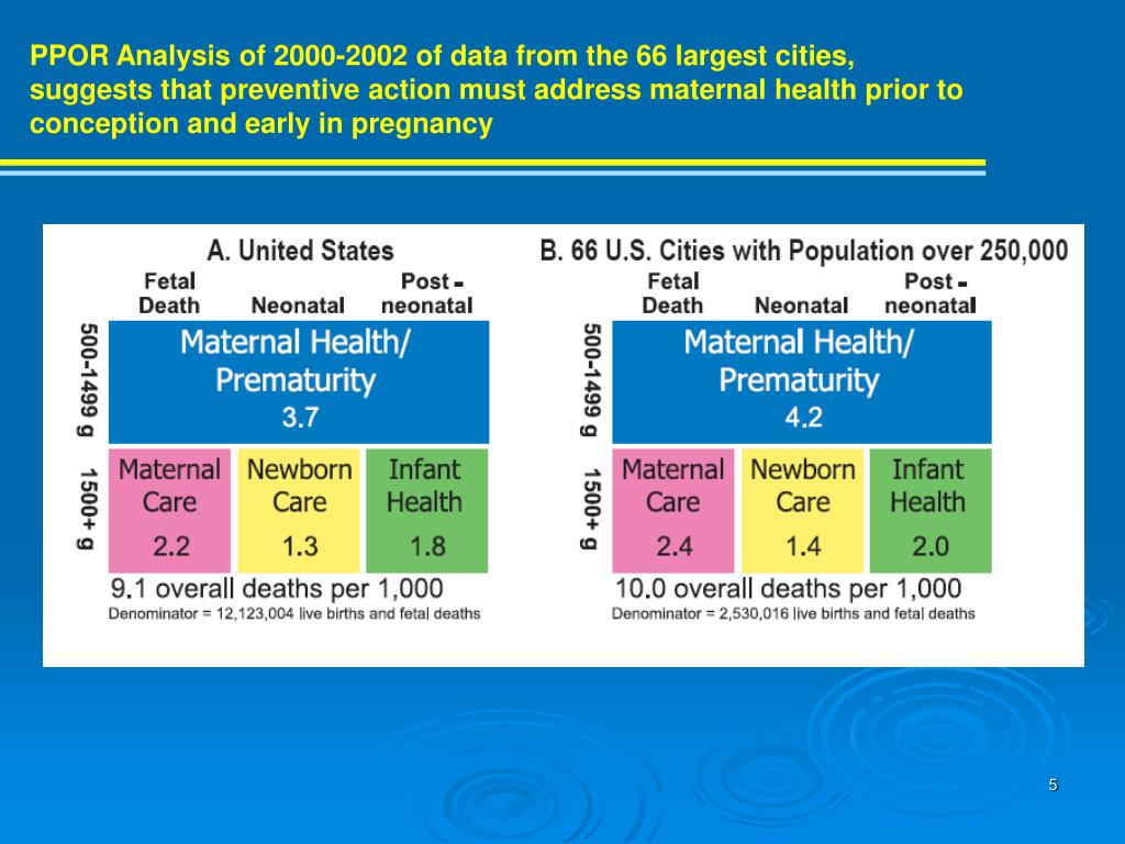 PPOR Analysis of 2000-2002 of data from the 66 largest cities, suggests that preventive action must address maternal health prior to conception and early in pregnancy