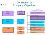 connection to company objectives