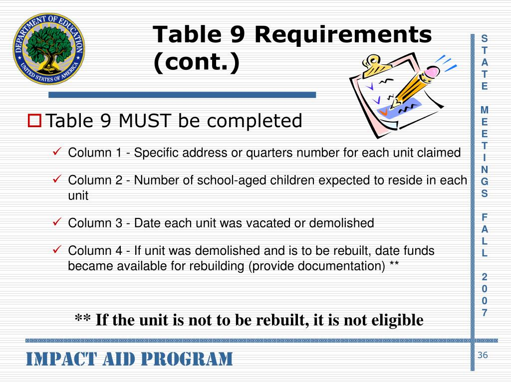 Table 9 Requirements (cont.)