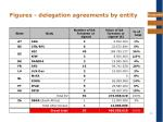 figures delegation agreements by entity