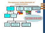 management mode methods of implementation