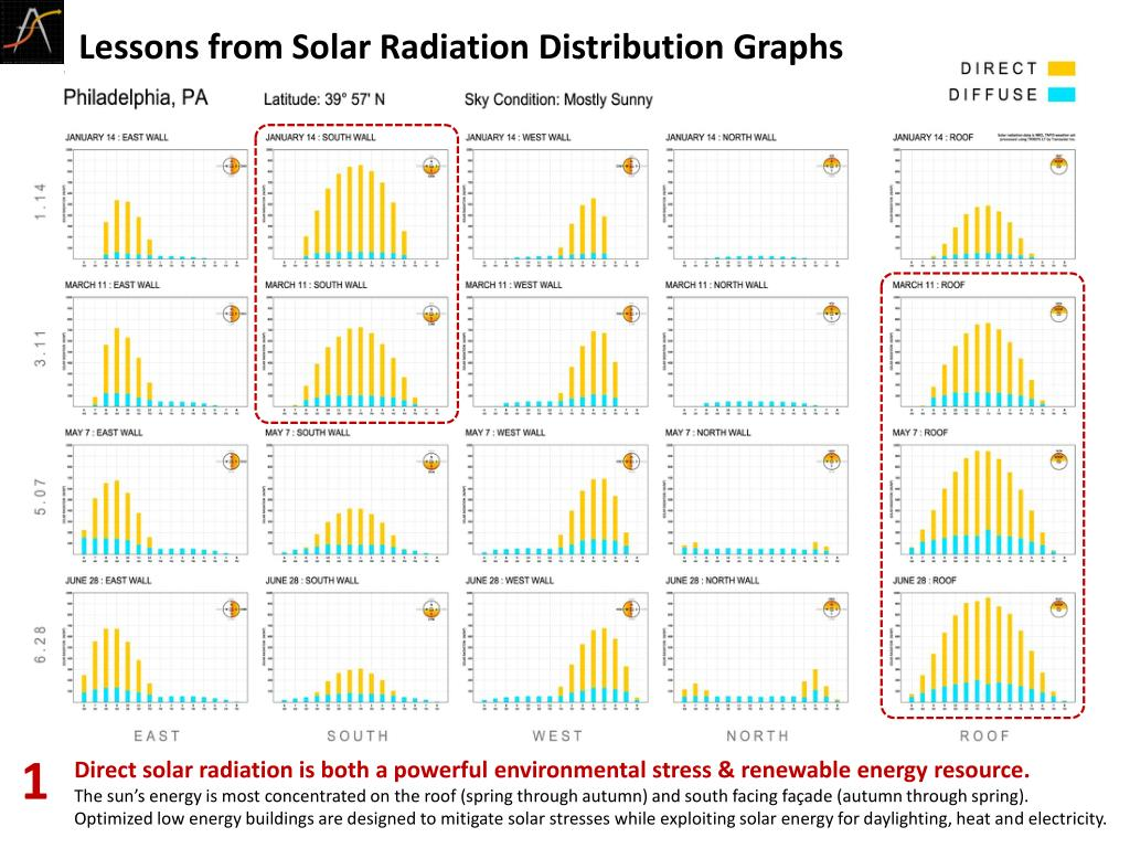 lessons from solar radiation distribution graphs