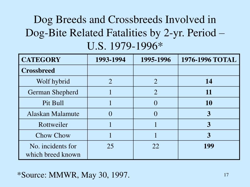 Dog Breeds and Crossbreeds Involved in Dog-Bite Related Fatalities by 2-yr. Period – U.S. 1979-1996*