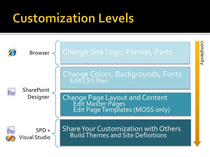 Customization levels