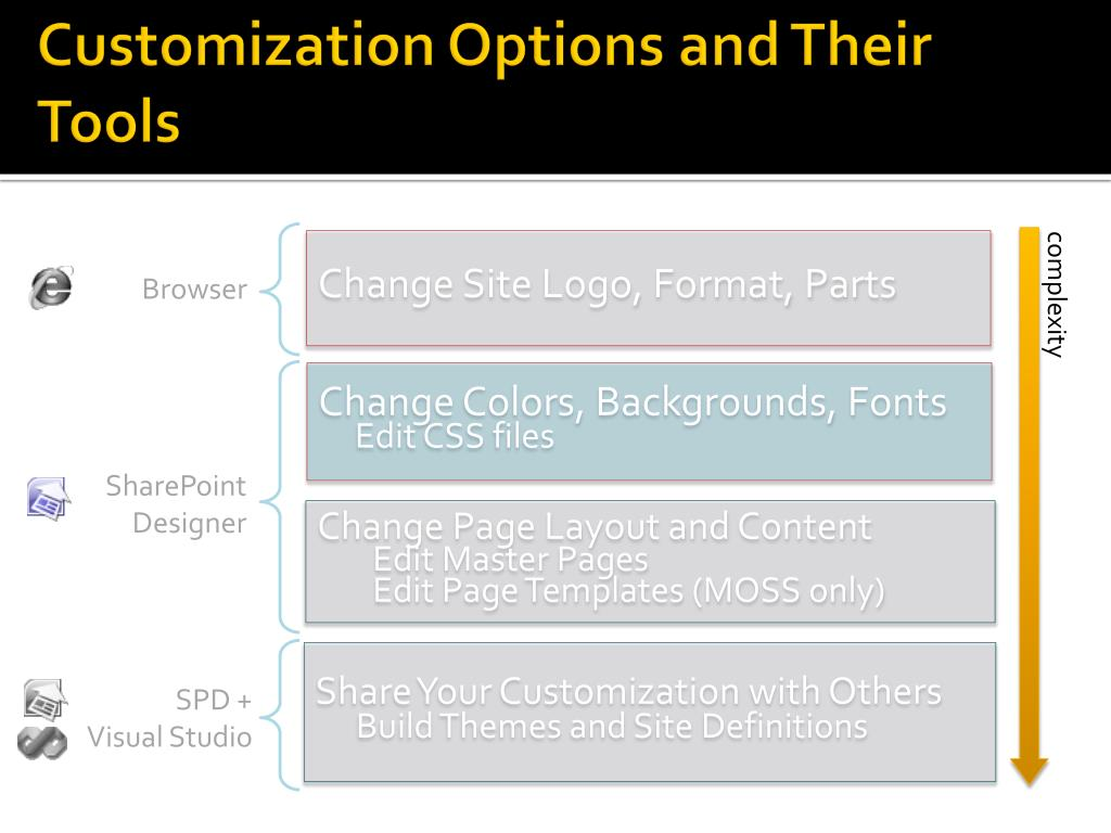 Customization Options and Their Tools